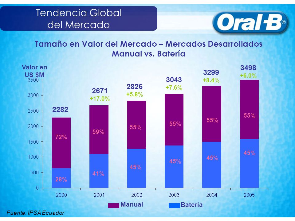 Tendencia Global del Mercado