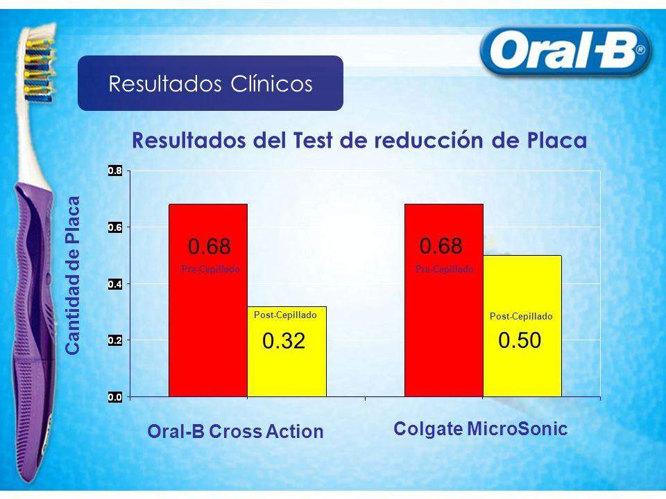 Resultados del Test de reducción de Placa
