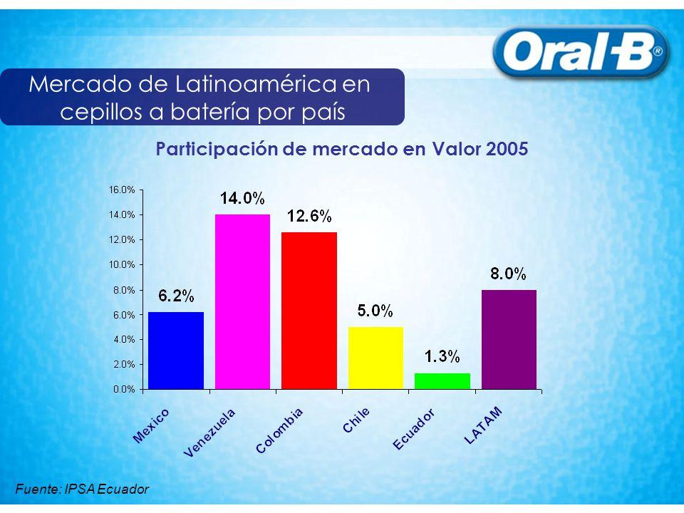 Participación de mercado en Valor 2005