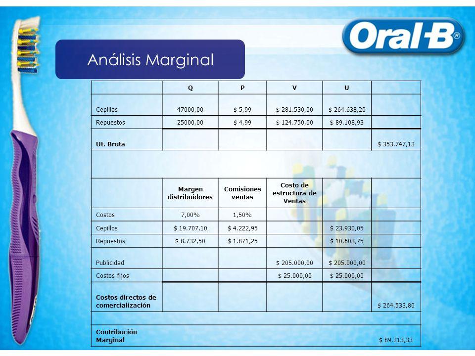 Margen distribuidores Costo de estructura de Ventas