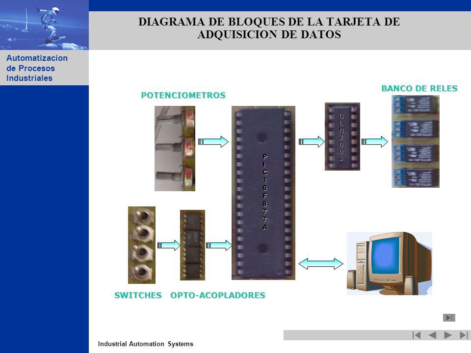 DIAGRAMA DE BLOQUES DE LA TARJETA DE ADQUISICION DE DATOS