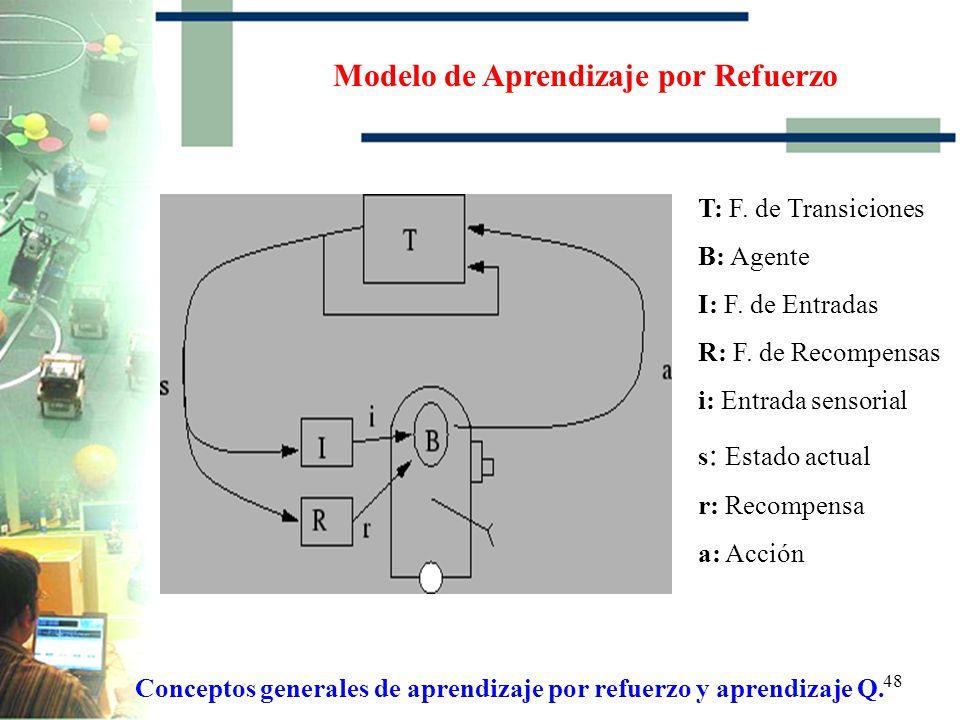 Modelo de Aprendizaje por Refuerzo
