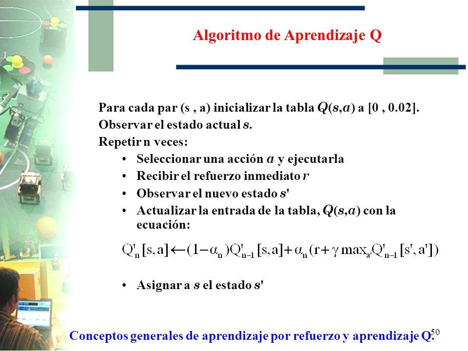 Algoritmo de Aprendizaje Q