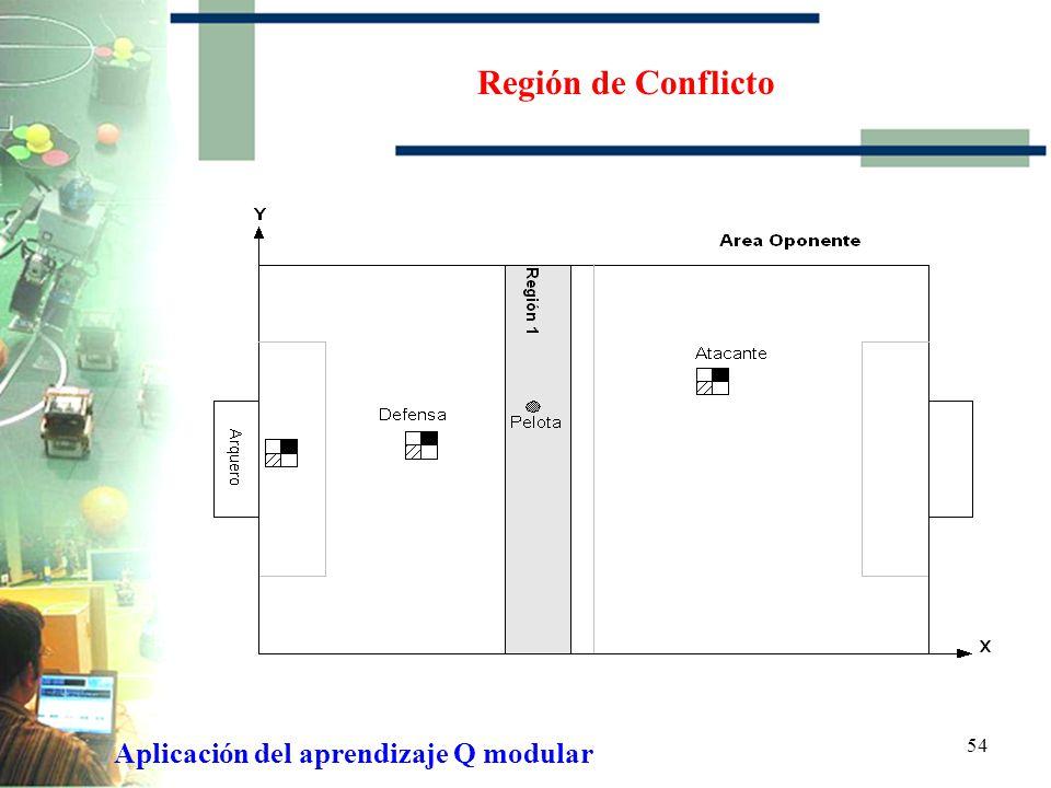 Región de Conflicto Aplicación del aprendizaje Q modular