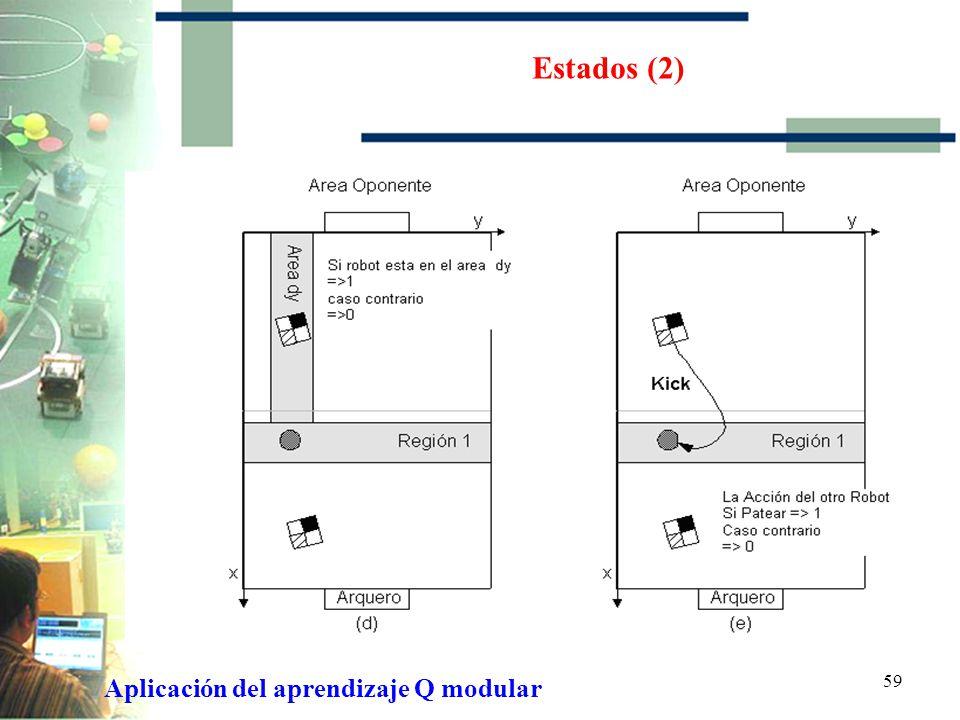 Estados (2) Aplicación del aprendizaje Q modular