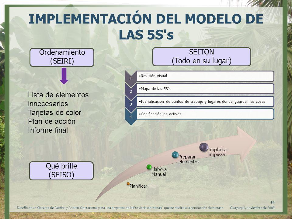 IMPLEMENTACIÓN DEL MODELO DE LAS 5S s