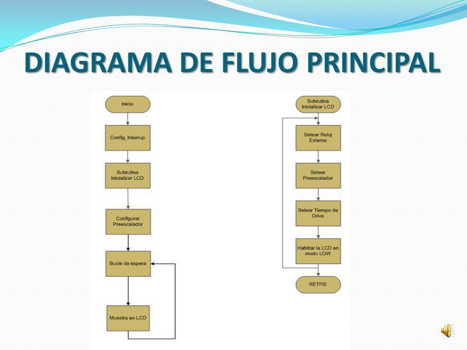 DIAGRAMA DE FLUJO PRINCIPAL