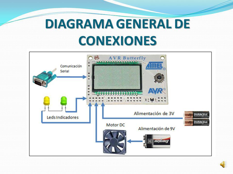DIAGRAMA GENERAL DE CONEXIONES
