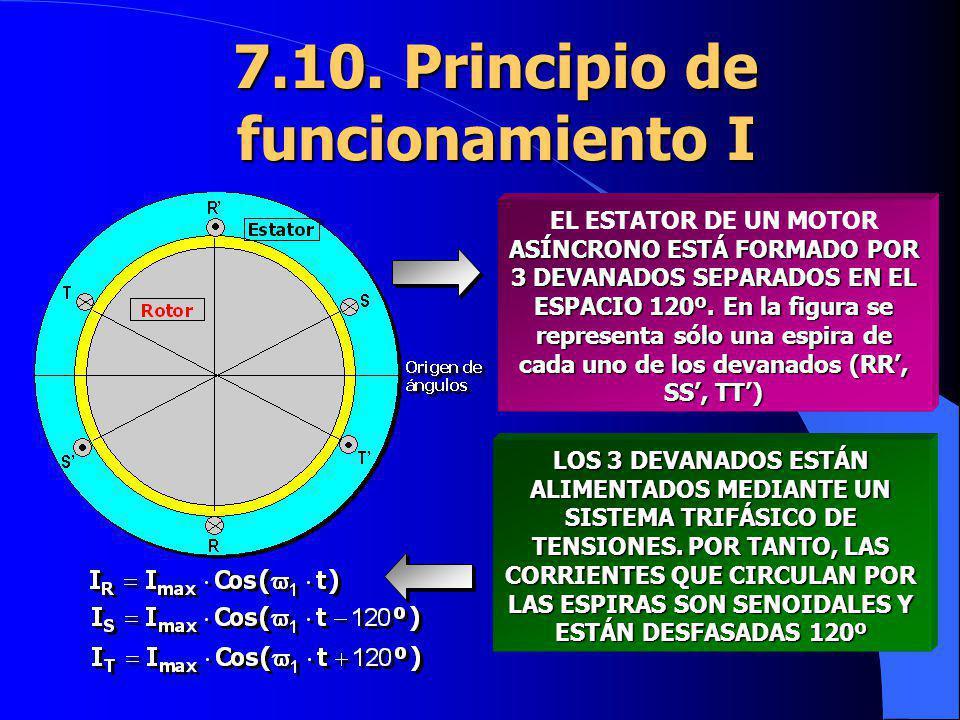 7.10. Principio de funcionamiento I