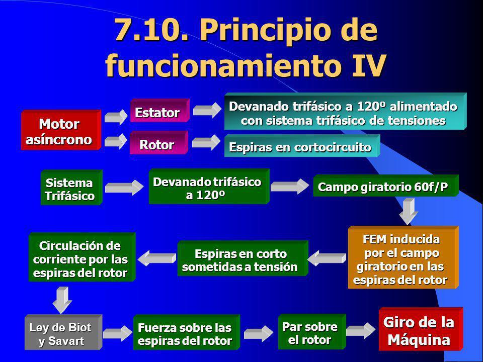 7.10. Principio de funcionamiento IV