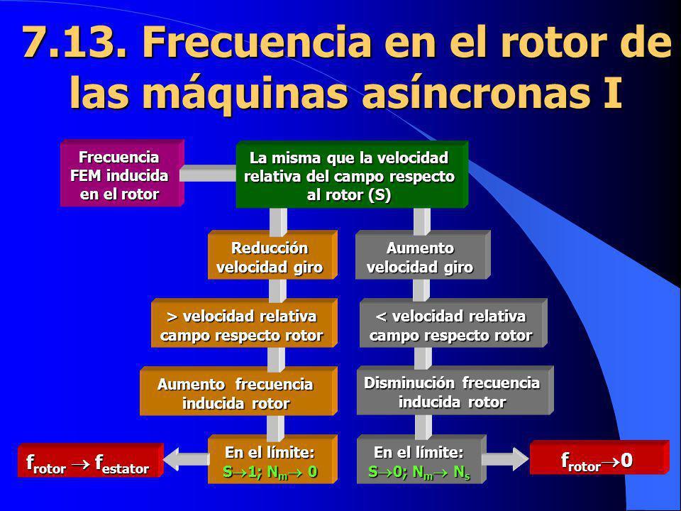 7.13. Frecuencia en el rotor de las máquinas asíncronas I