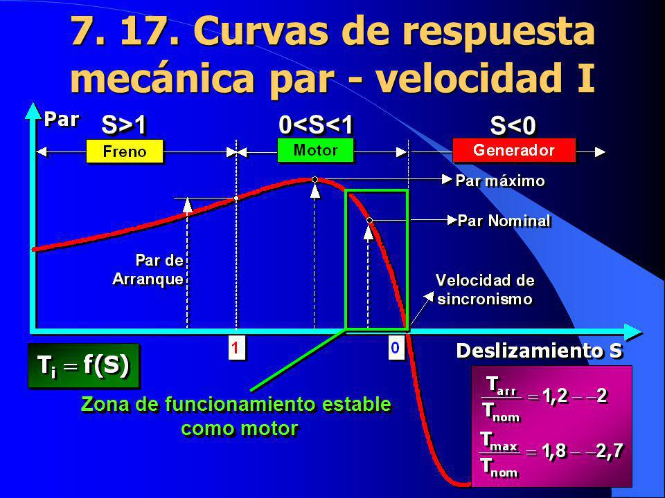 7. 17. Curvas de respuesta mecánica par - velocidad I