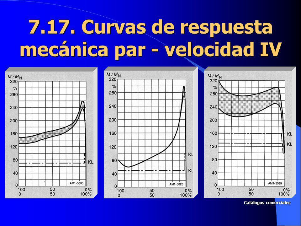 7.17. Curvas de respuesta mecánica par - velocidad IV