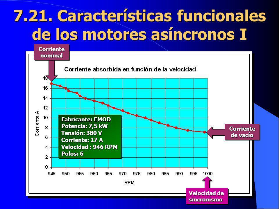 7.21. Características funcionales de los motores asíncronos I