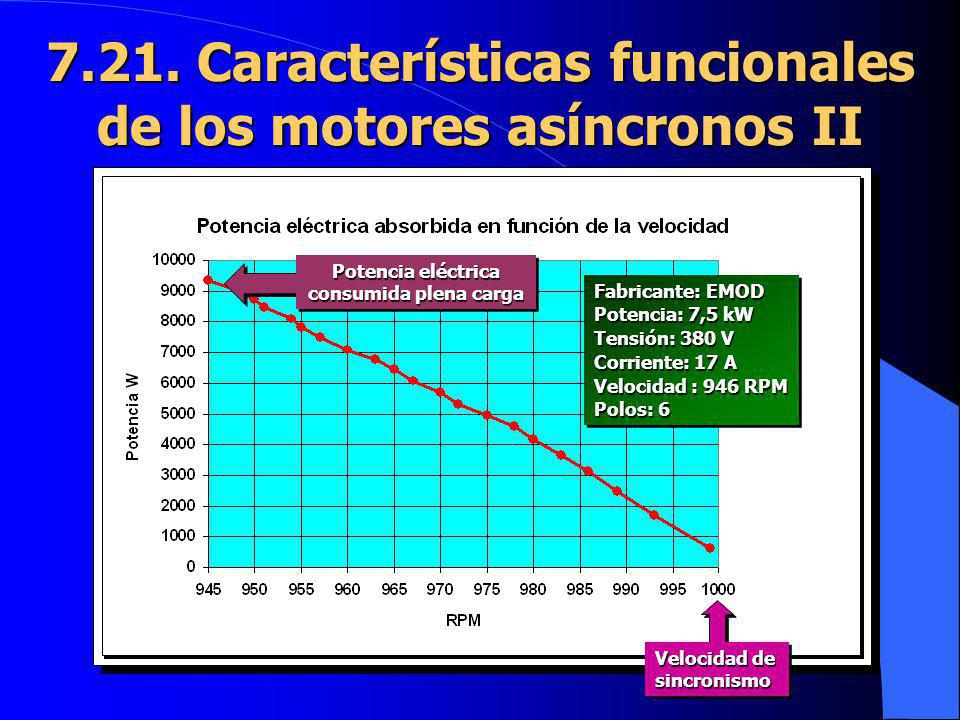 7.21. Características funcionales de los motores asíncronos II