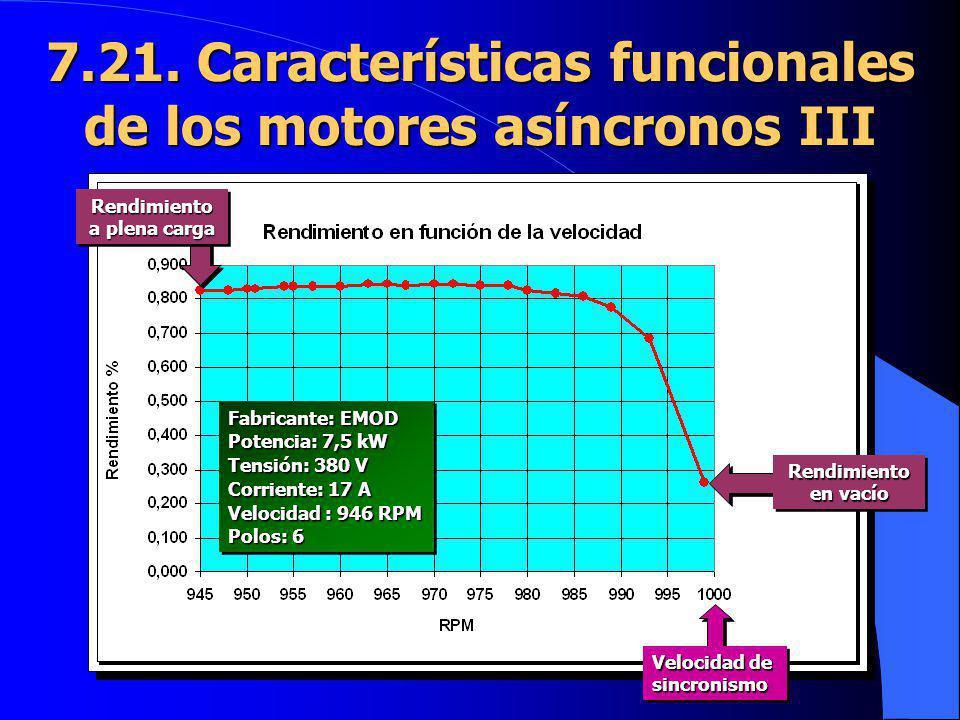 7.21. Características funcionales de los motores asíncronos III