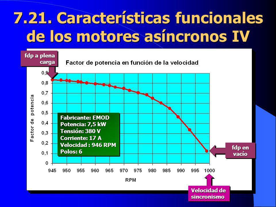 7.21. Características funcionales de los motores asíncronos IV
