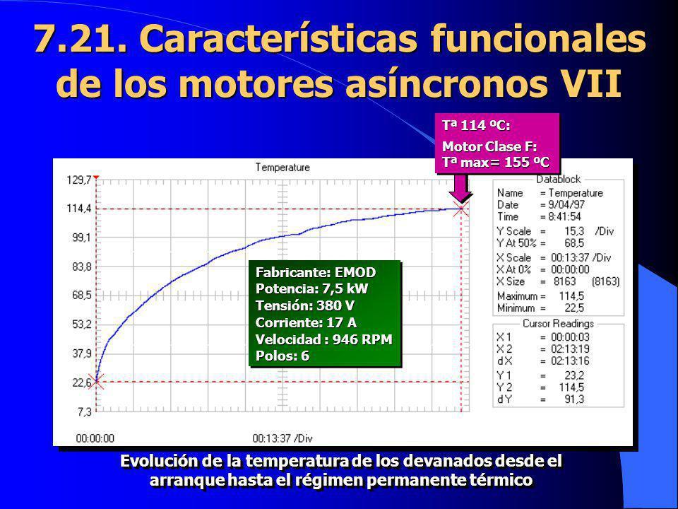 7.21. Características funcionales de los motores asíncronos VII