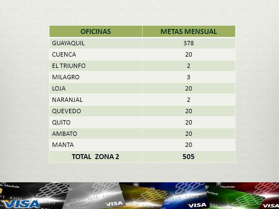 OFICINAS METAS MENSUAL TOTAL ZONA 2 505