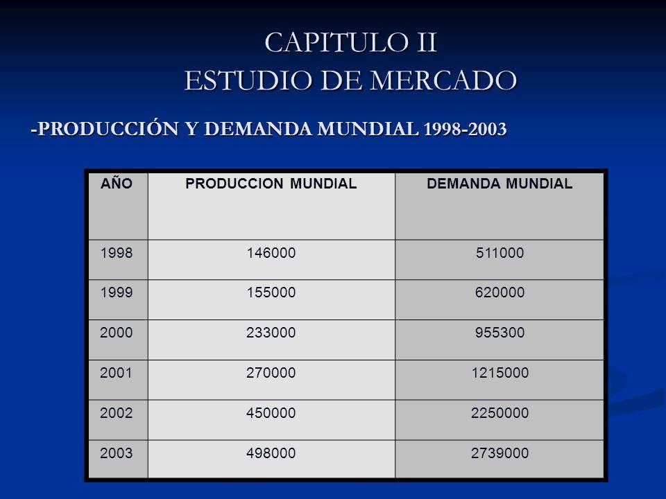 CAPITULO II ESTUDIO DE MERCADO