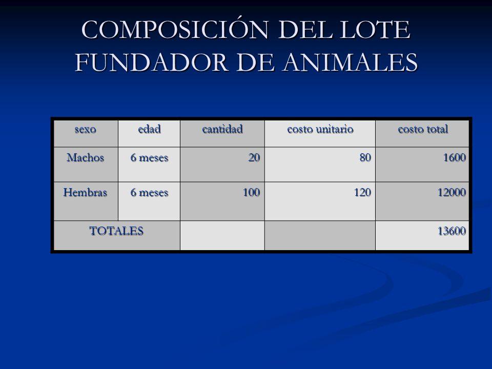 COMPOSICIÓN DEL LOTE FUNDADOR DE ANIMALES