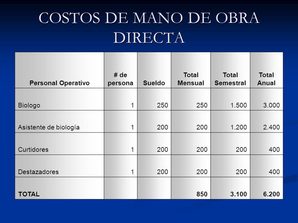 COSTOS DE MANO DE OBRA DIRECTA
