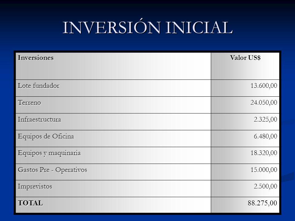 INVERSIÓN INICIAL Inversiones Valor US$ Lote fundador 13.600,00