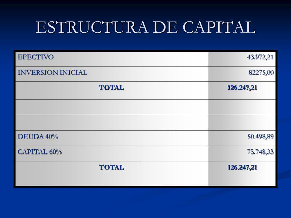 ESTRUCTURA DE CAPITAL EFECTIVO 43.972,21 INVERSION INICIAL 82275,00