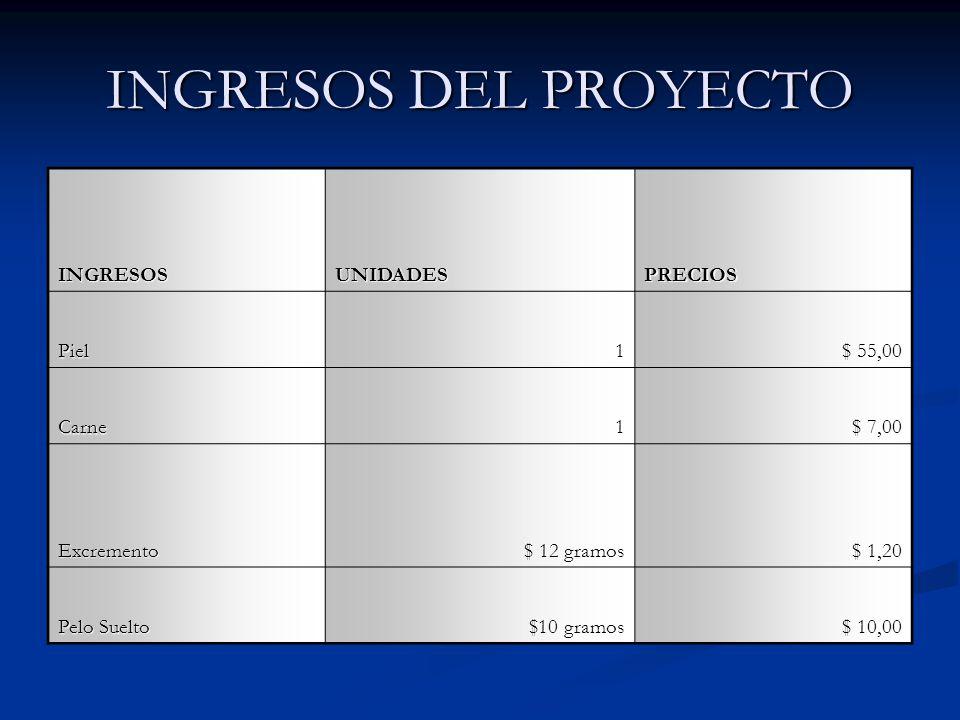 INGRESOS DEL PROYECTO INGRESOS UNIDADES PRECIOS Piel 1 $ 55,00 Carne