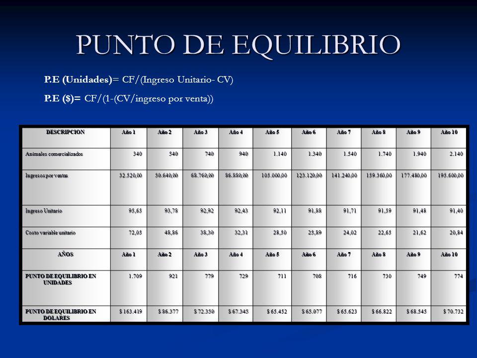 PUNTO DE EQUILIBRIO P.E (Unidades)= CF/(Ingreso Unitario- CV)