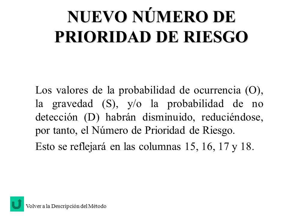 NUEVO NÚMERO DE PRIORIDAD DE RIESGO