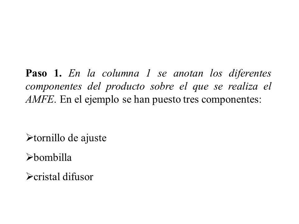 Paso 1. En la columna 1 se anotan los diferentes componentes del producto sobre el que se realiza el AMFE. En el ejemplo se han puesto tres componentes: