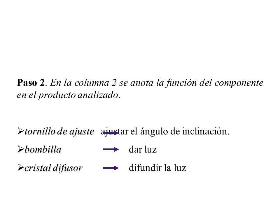 Paso 2. En la columna 2 se anota la función del componente en el producto analizado.