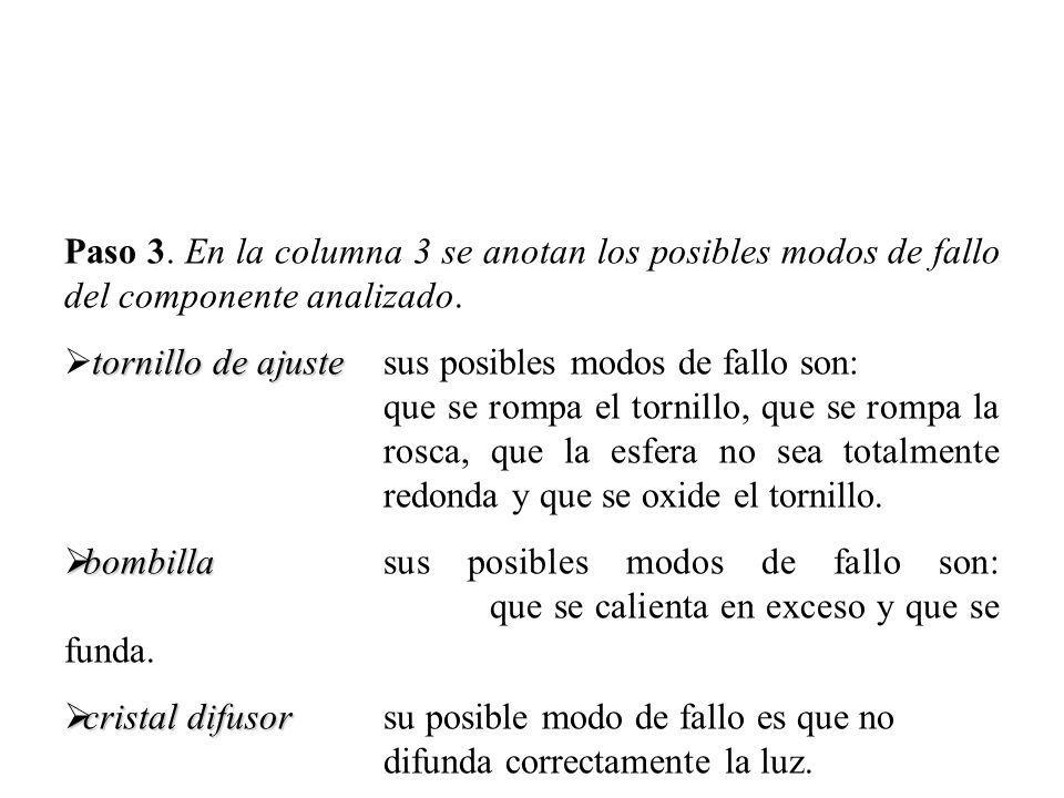 Paso 3. En la columna 3 se anotan los posibles modos de fallo del componente analizado.