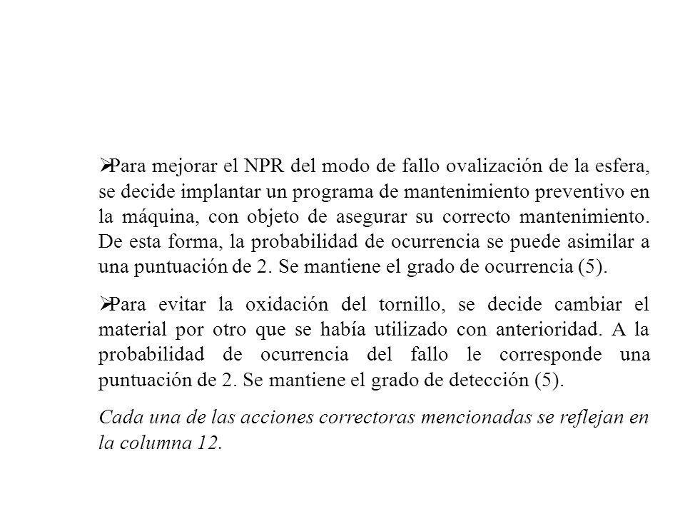 Para mejorar el NPR del modo de fallo ovalización de la esfera, se decide implantar un programa de mantenimiento preventivo en la máquina, con objeto de asegurar su correcto mantenimiento. De esta forma, la probabilidad de ocurrencia se puede asimilar a una puntuación de 2. Se mantiene el grado de ocurrencia (5).