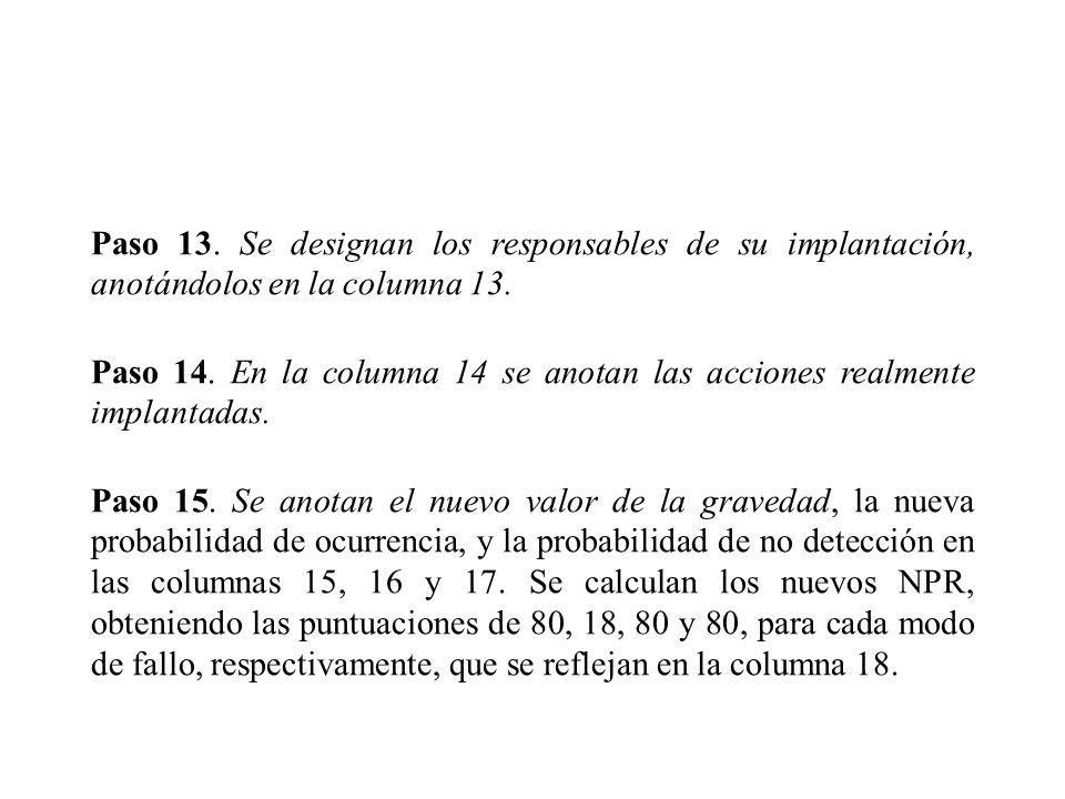 Paso 13. Se designan los responsables de su implantación, anotándolos en la columna 13.
