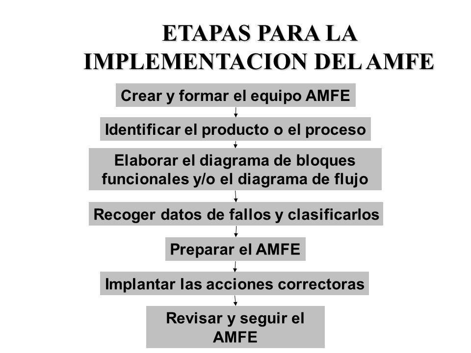 ETAPAS PARA LA IMPLEMENTACION DEL AMFE