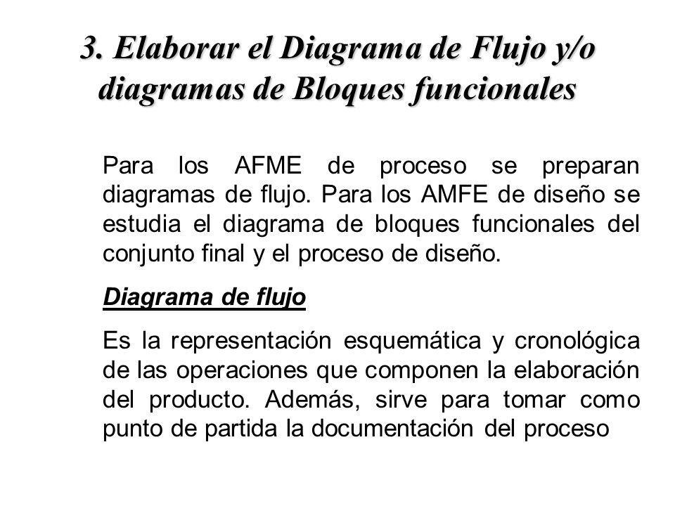 3. Elaborar el Diagrama de Flujo y/o diagramas de Bloques funcionales