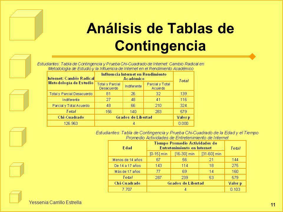 Análisis de Tablas de Contingencia