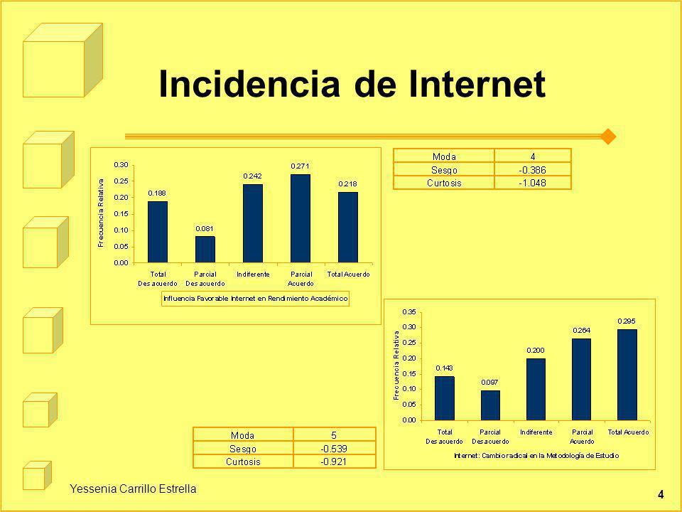 Incidencia de Internet