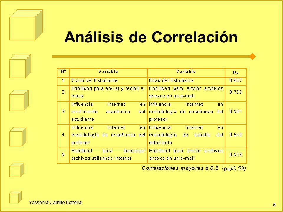 Análisis de Correlación