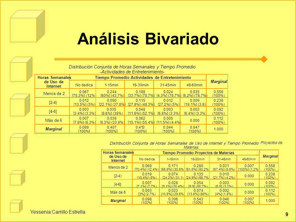 Análisis Bivariado Yessenia Carrillo Estrella