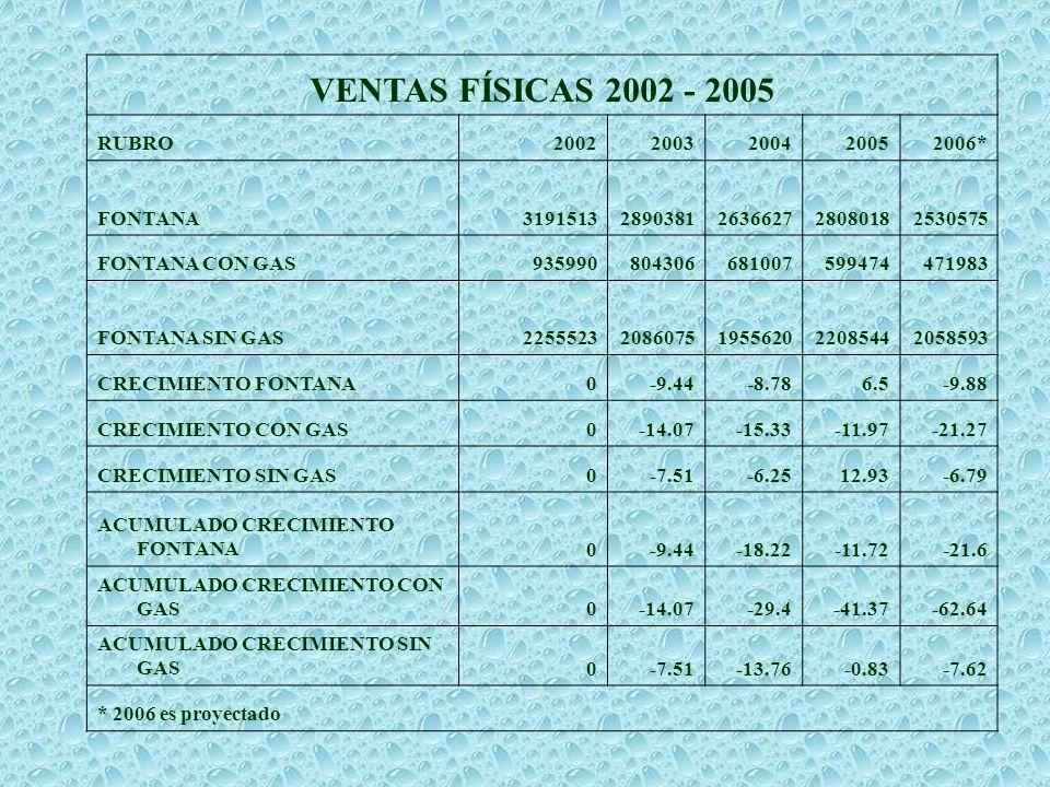 VENTAS FÍSICAS 2002 - 2005 RUBRO 2002 2003 2004 2005 2006* FONTANA