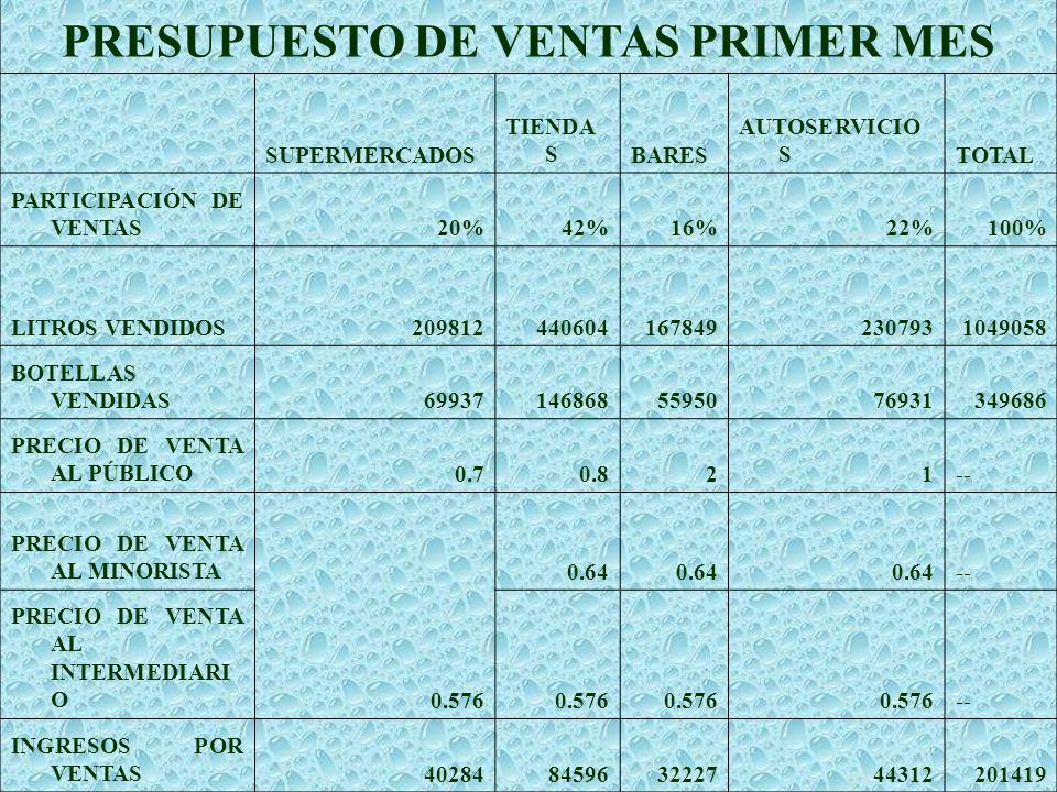 PRESUPUESTO DE VENTAS PRIMER MES