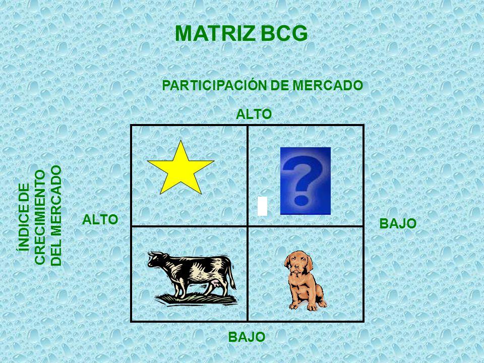 PARTICIPACIÓN DE MERCADO