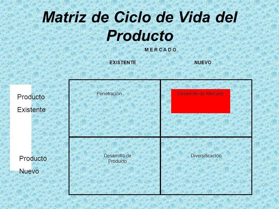 Matriz de Ciclo de Vida del Producto