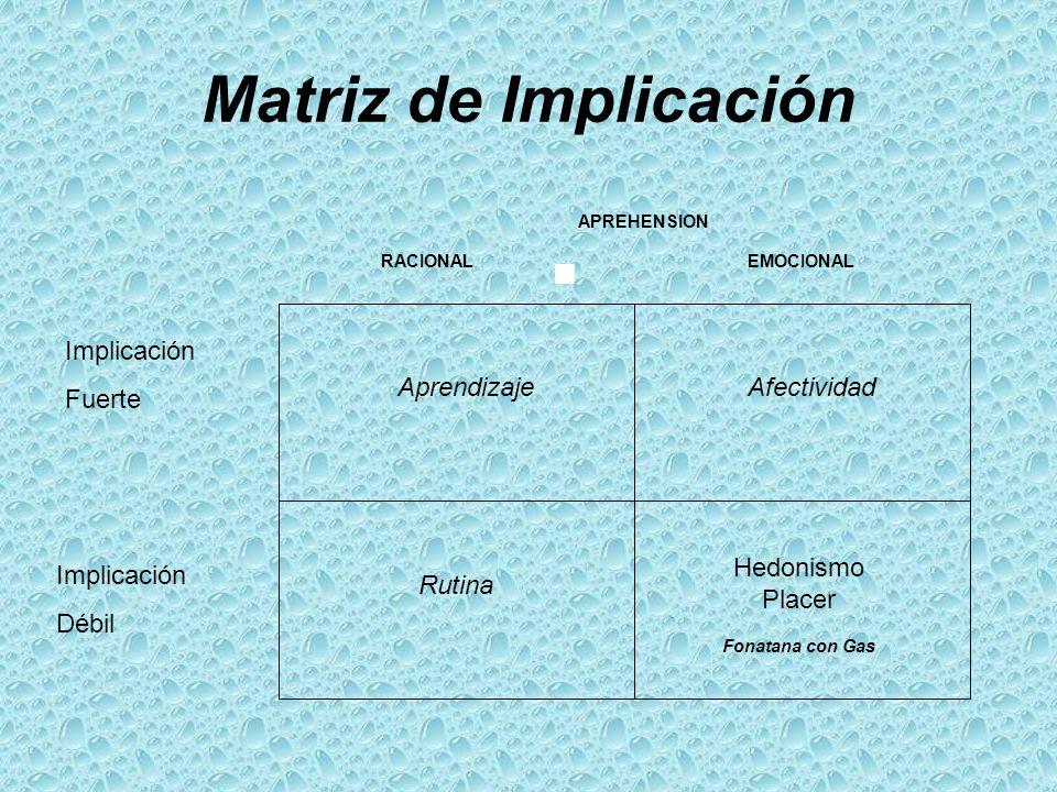 Matriz de Implicación Aprendizaje Afectividad Rutina Hedonismo Placer