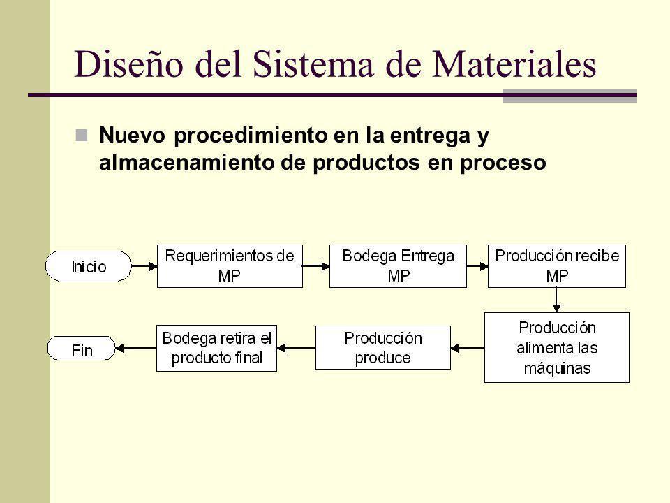 Diseño del Sistema de Materiales