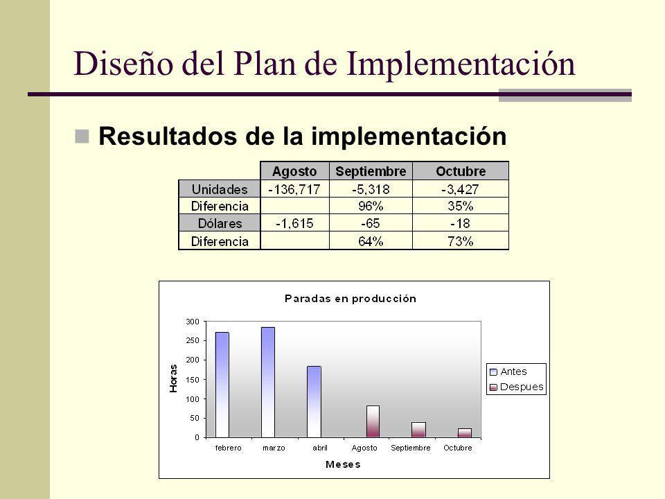 Diseño del Plan de Implementación