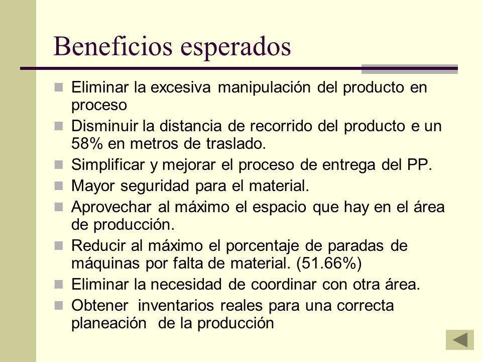 Beneficios esperados Eliminar la excesiva manipulación del producto en proceso.